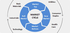 Market Sector